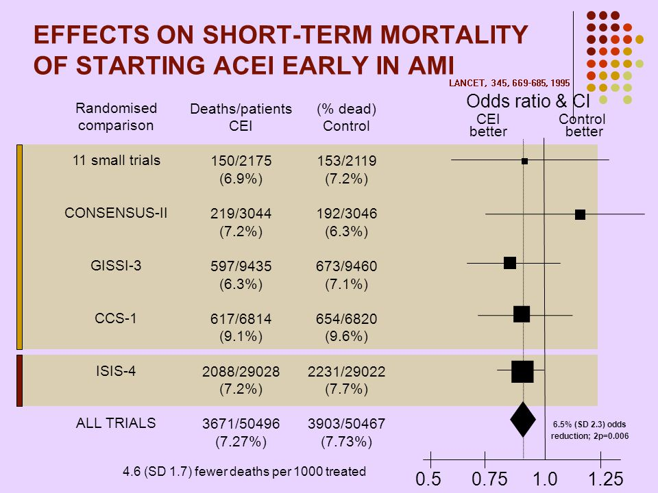 EFFECTS ON SHORT-TERM MORTALITY OF STARTING ACEI EARLY IN AMI