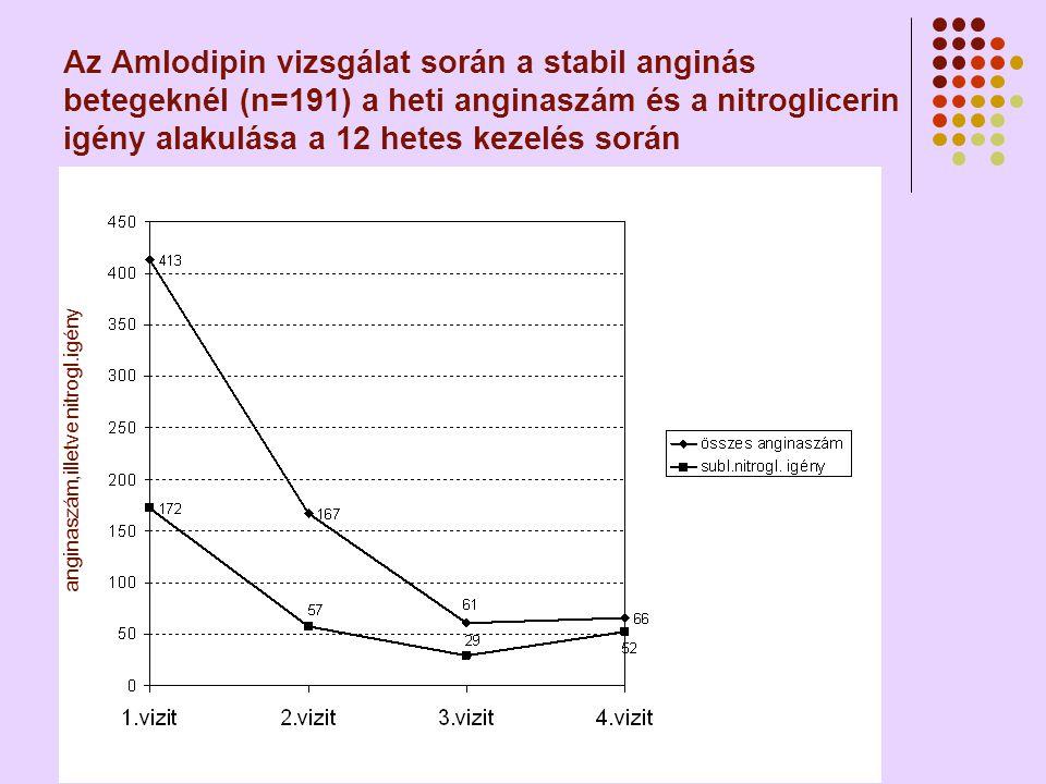 Az Amlodipin vizsgálat során a stabil anginás betegeknél (n=191) a heti anginaszám és a nitroglicerin igény alakulása a 12 hetes kezelés során