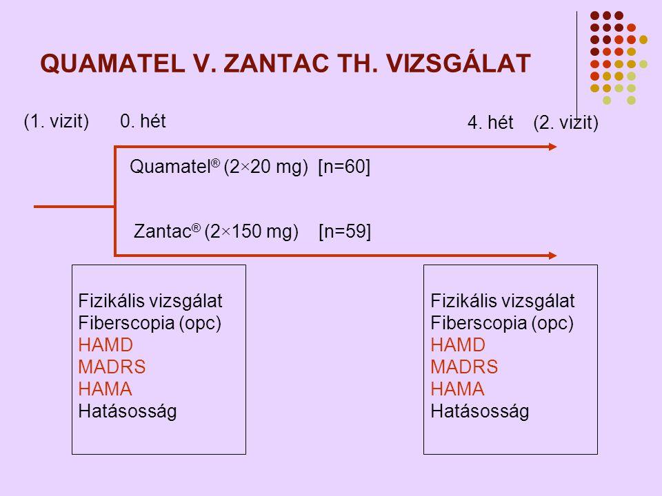 QUAMATEL V. ZANTAC TH. VIZSGÁLAT