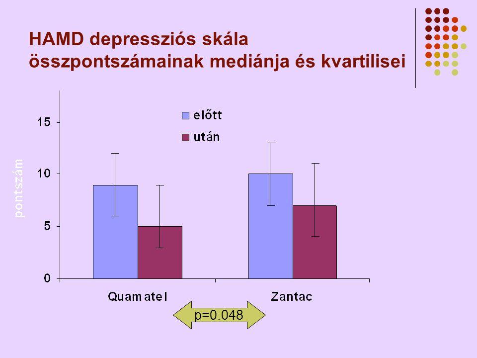 HAMD depressziós skála összpontszámainak mediánja és kvartilisei