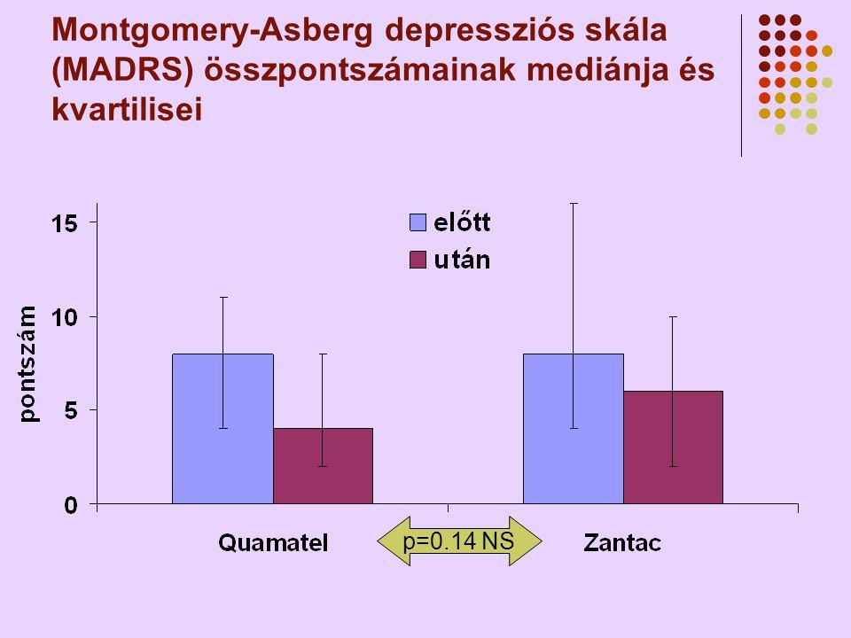Montgomery-Asberg depressziós skála (MADRS) összpontszámainak mediánja és kvartilisei