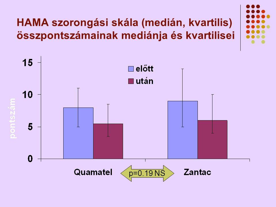 HAMA szorongási skála (medián, kvartilis) összpontszámainak mediánja és kvartilisei