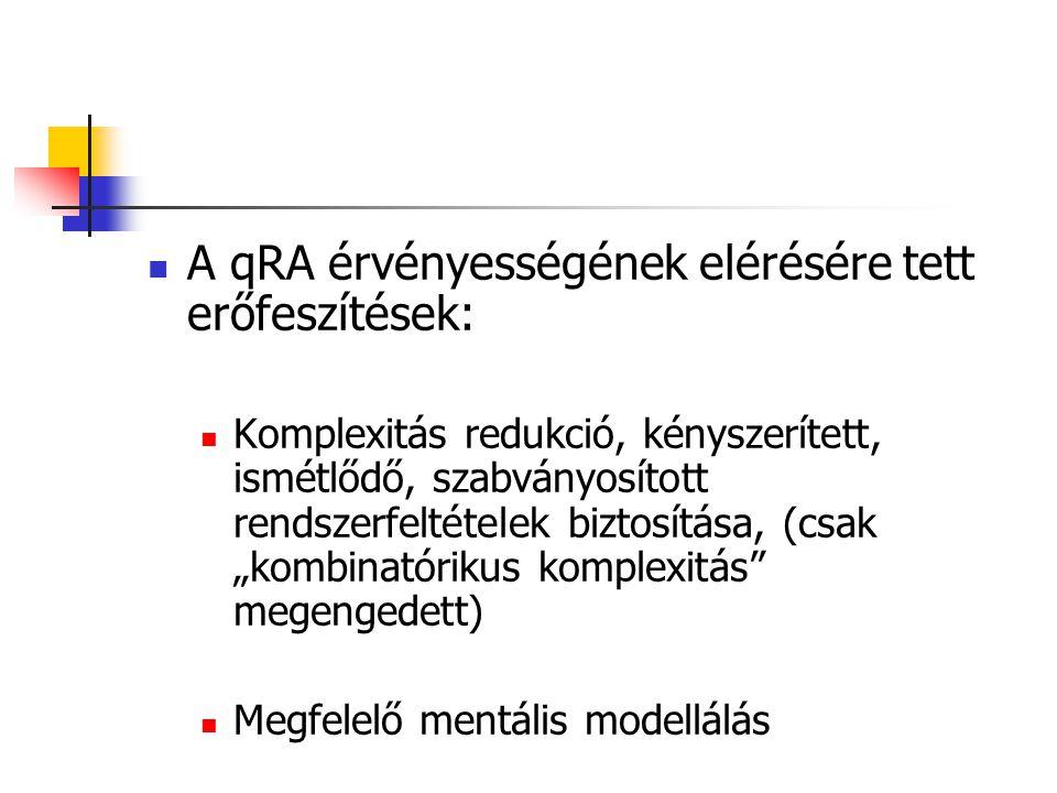 A qRA érvényességének elérésére tett erőfeszítések: