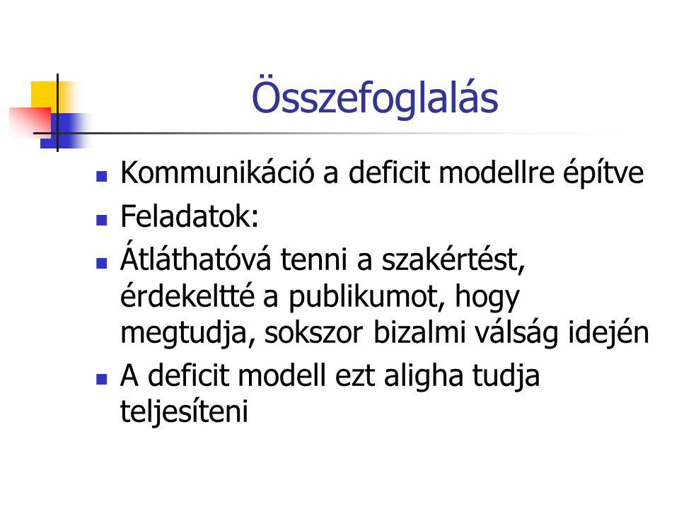 Összefoglalás Kommunikáció a deficit modellre építve Feladatok: