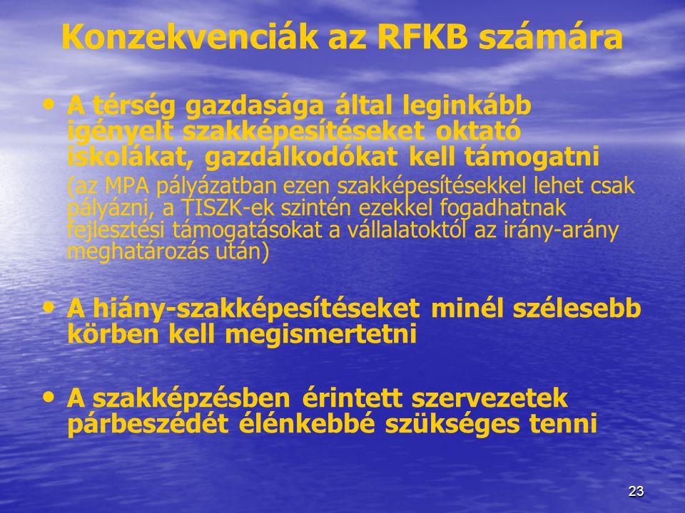 Konzekvenciák az RFKB számára