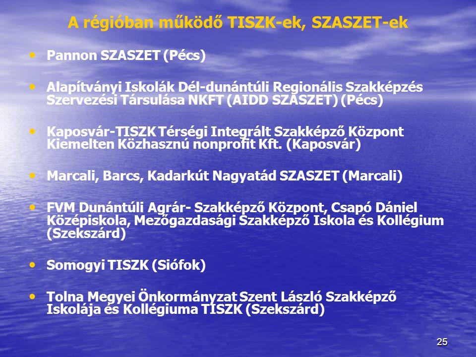 A régióban működő TISZK-ek, SZASZET-ek