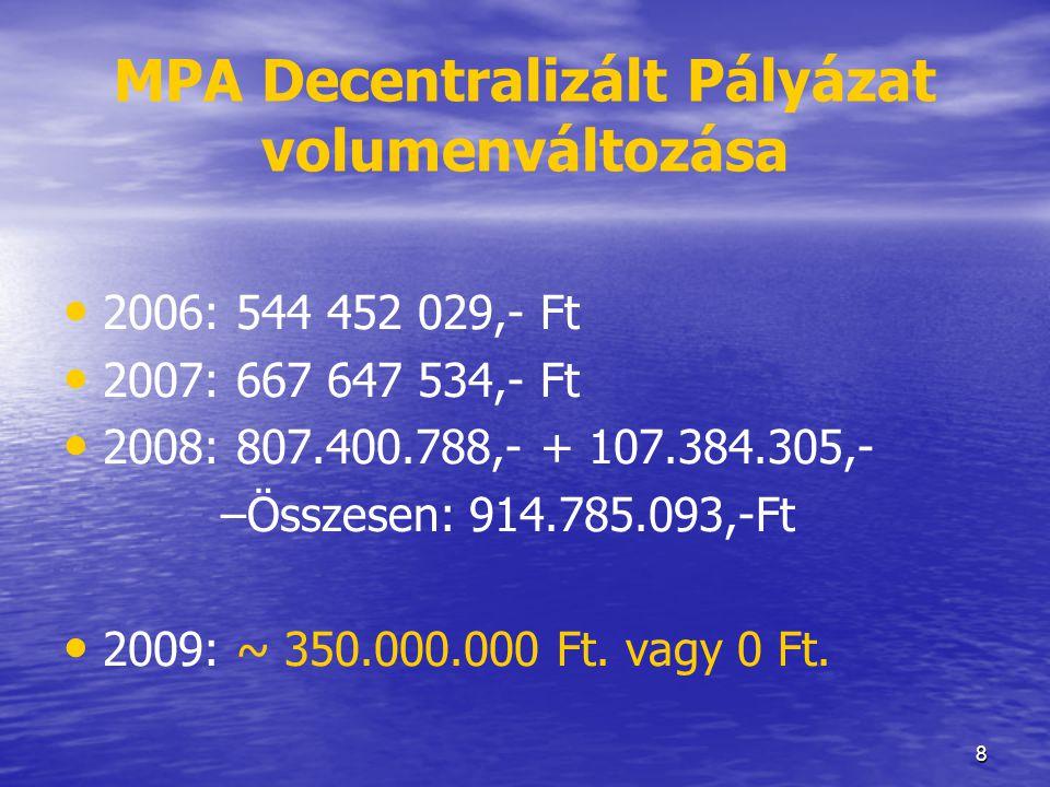 MPA Decentralizált Pályázat volumenváltozása