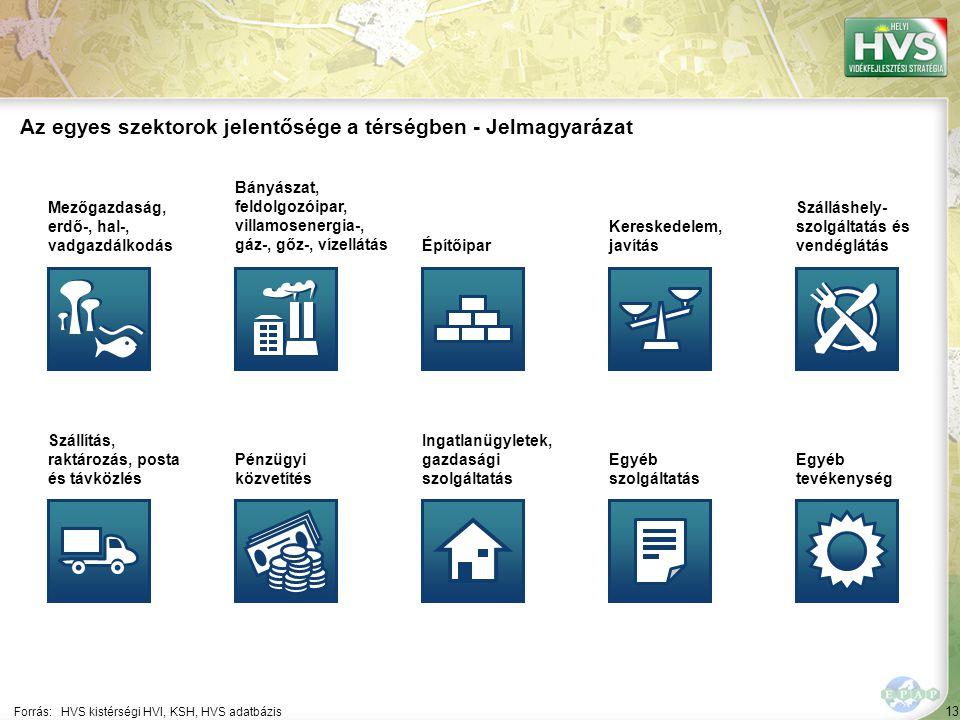 Az egyes szektorok jelentősége a térségben