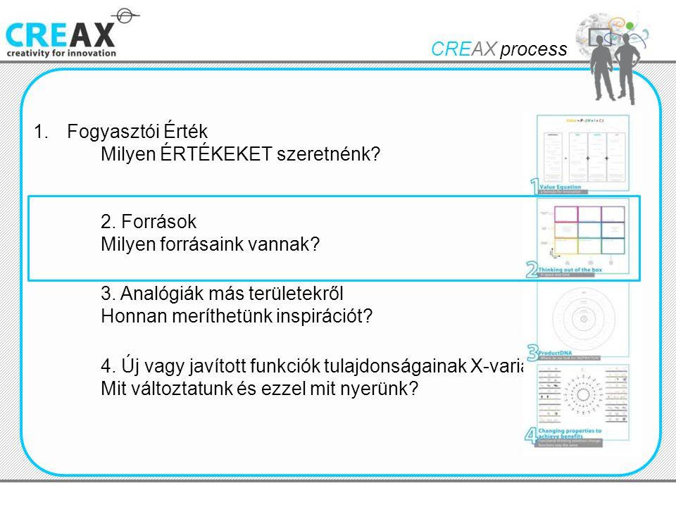 CREAX process Fogyasztói Érték. Milyen ÉRTÉKEKET szeretnénk 2. Források. Milyen forrásaink vannak