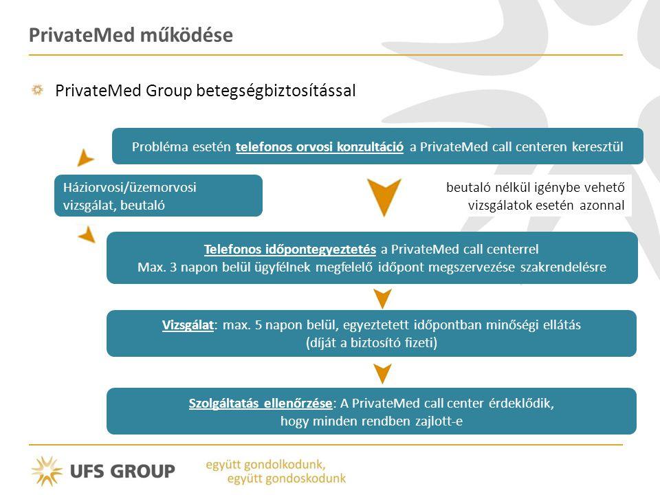 PrivateMed működése PrivateMed Group betegségbiztosítással