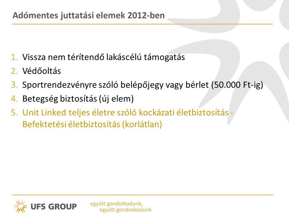 Adómentes juttatási elemek 2012-ben