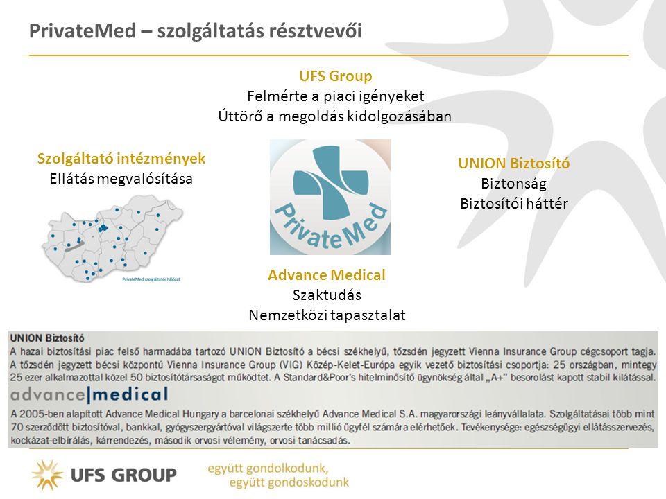 PrivateMed – szolgáltatás résztvevői