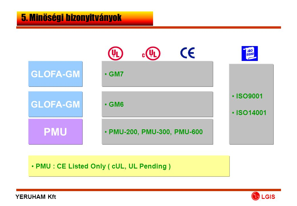 PMU 5. Minöségi bizonyitványok GLOFA-GM GLOFA-GM GM7 ISO9001 ISO14001