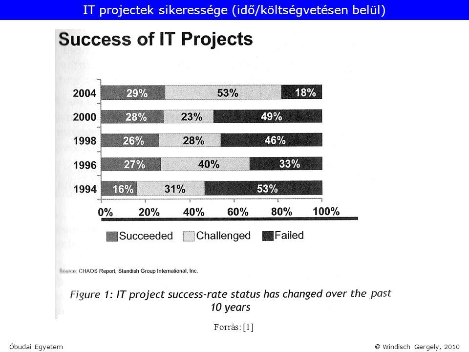 IT projectek sikeressége (idő/költségvetésen belül)