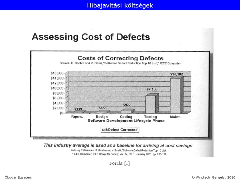Hibajavítási költségek