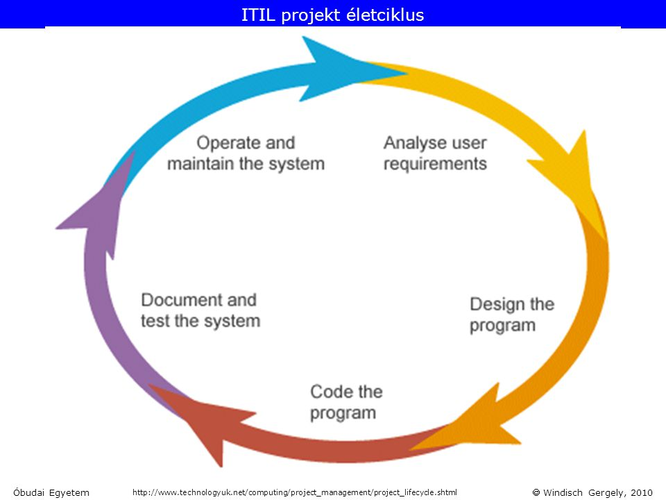 ITIL projekt életciklus