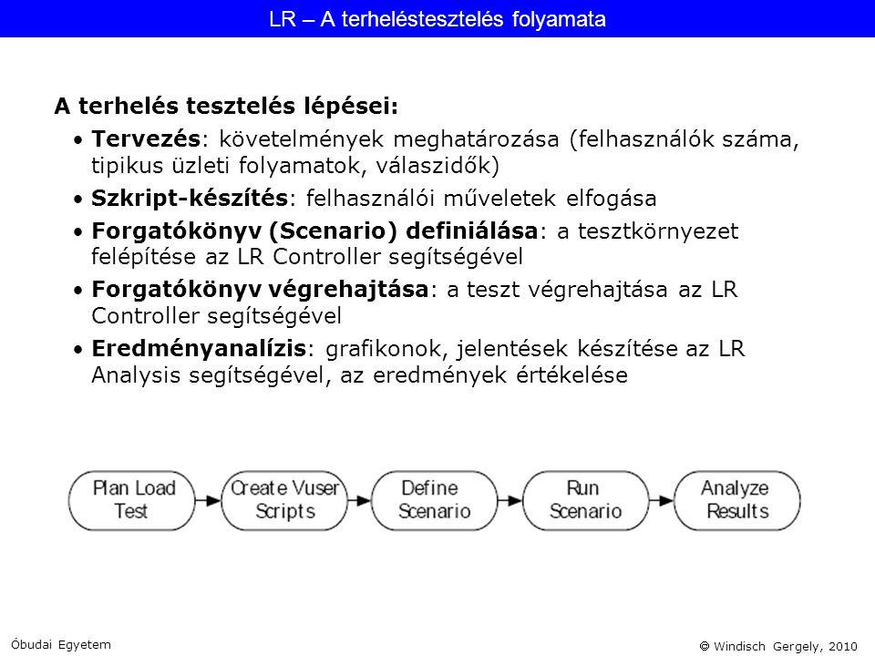 LR – A terheléstesztelés folyamata