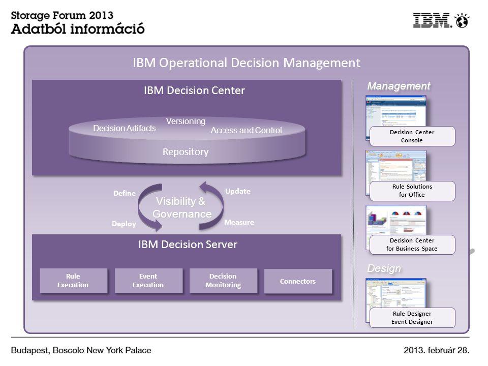 IBM Operational Decision Management