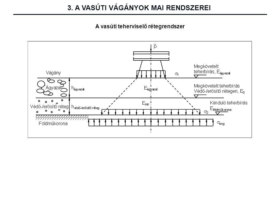 3. A VASÚTI VÁGÁNYOK MAI RENDSZEREI A vasúti teherviselő rétegrendszer