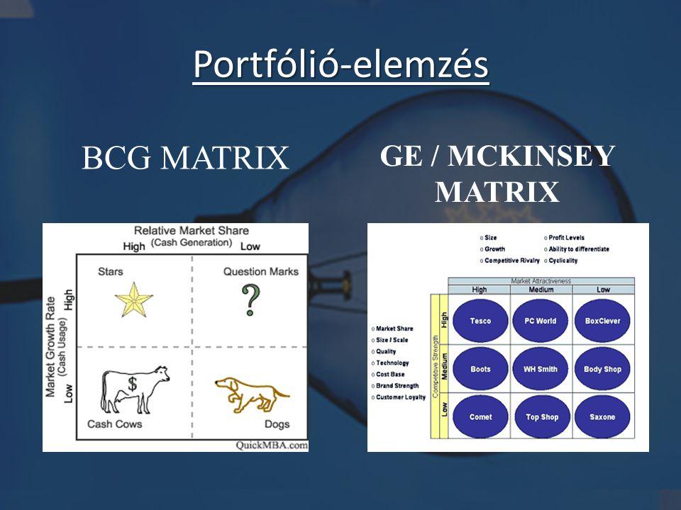 Portfólió-elemzés BCG MATRIX GE / MCKINSEY MATRIX