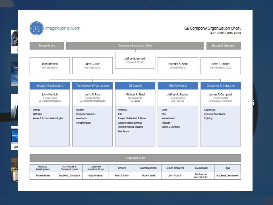 A GE fő üzletágai Technology Infrastructure Egészségügyi, szállítási és technológiai infrastruktúráját építi ki. (Healthcare)