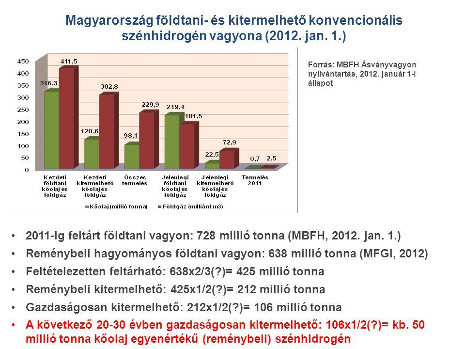 Magyarország földtani- és kitermelhető konvencionális szénhidrogén vagyona (2012. jan. 1.)