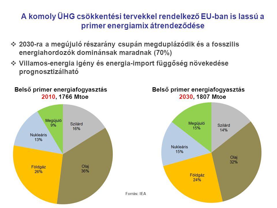 A komoly ÜHG csökkentési tervekkel rendelkező EU-ban is lassú a primer energiamix átrendeződése