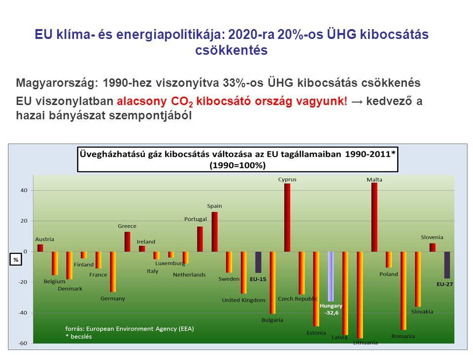 EU klíma- és energiapolitikája: 2020-ra 20%-os ÜHG kibocsátás csökkentés