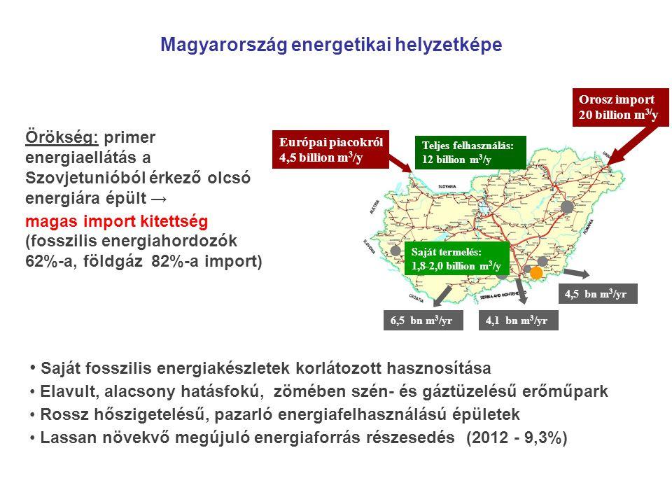 Magyarország energetikai helyzetképe