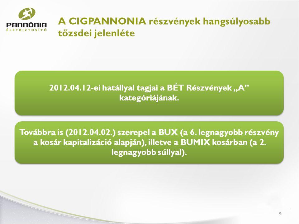 """2012.04.12-ei hatállyal tagjai a BÉT Részvények """"A kategóriájának."""