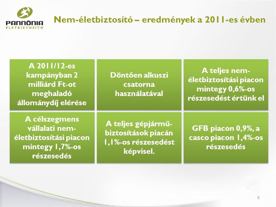 Nem-életbiztosító – eredmények a 2011-es évben