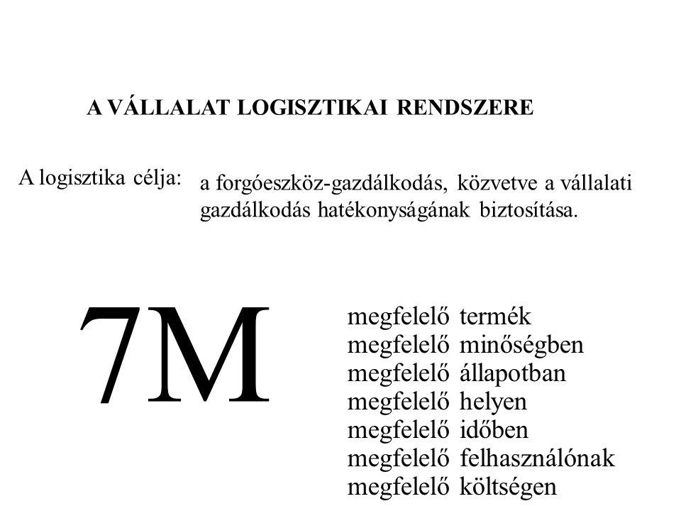 7M megfelelő termék megfelelő minőségben megfelelő állapotban