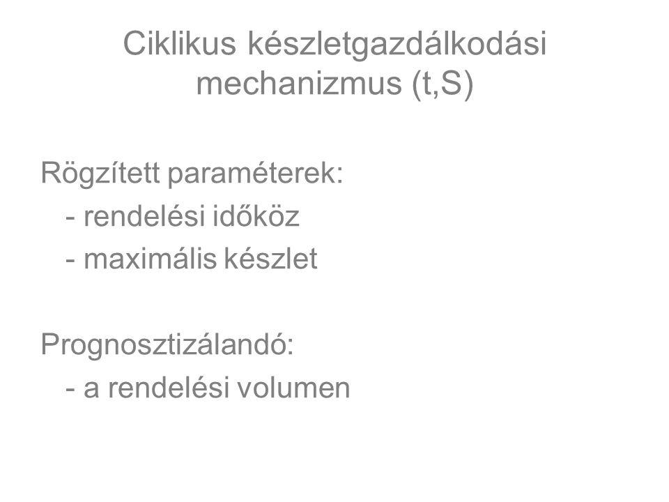 Ciklikus készletgazdálkodási mechanizmus (t,S)