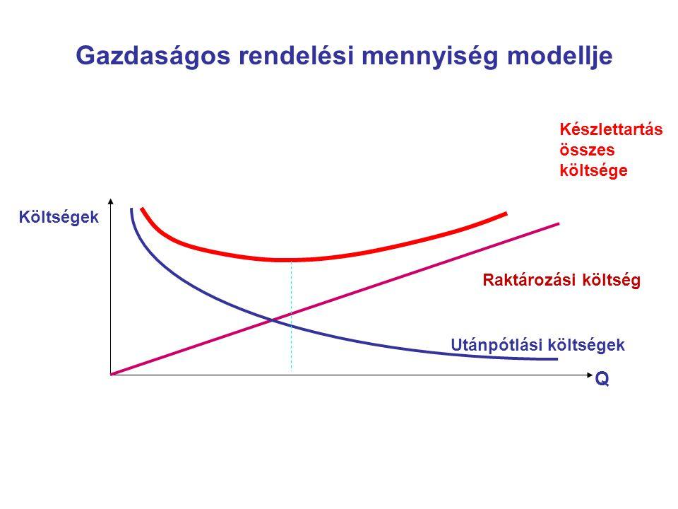 Gazdaságos rendelési mennyiség modellje