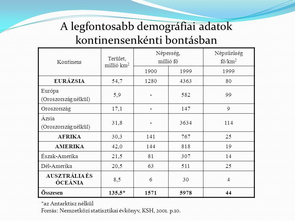 A legfontosabb demográfiai adatok kontinensenkénti bontásban