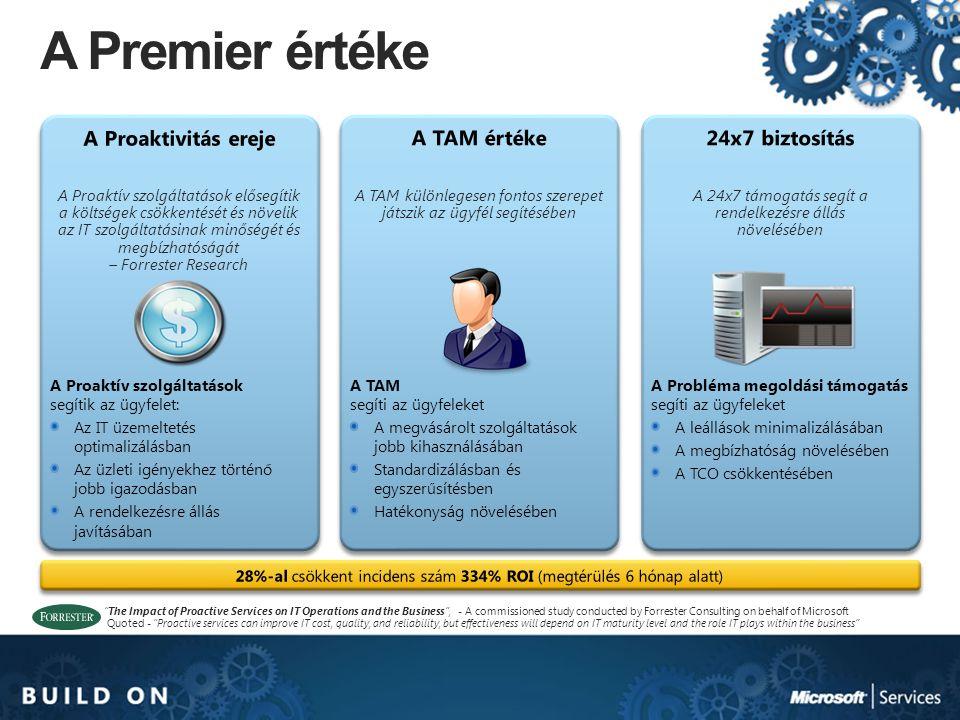 A Premier értéke A Proaktivitás ereje A TAM értéke 24x7 biztosítás