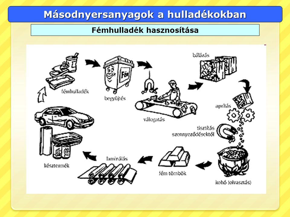 Másodnyersanyagok a hulladékokban Fémhulladék hasznosítása