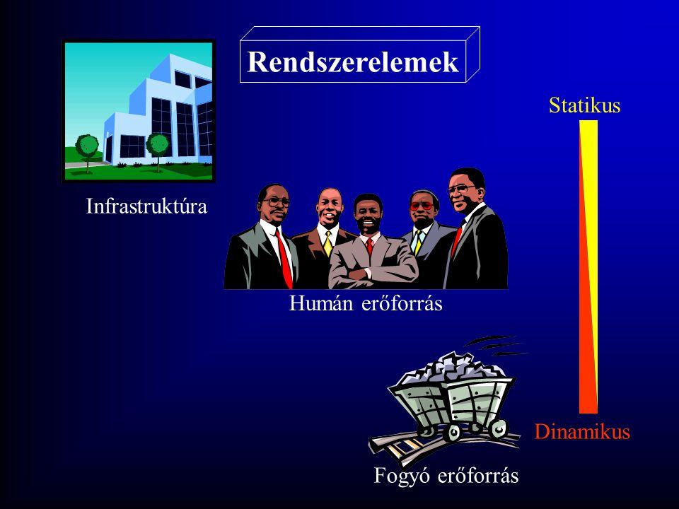 Rendszerelemek Statikus Infrastruktúra Humán erőforrás Dinamikus