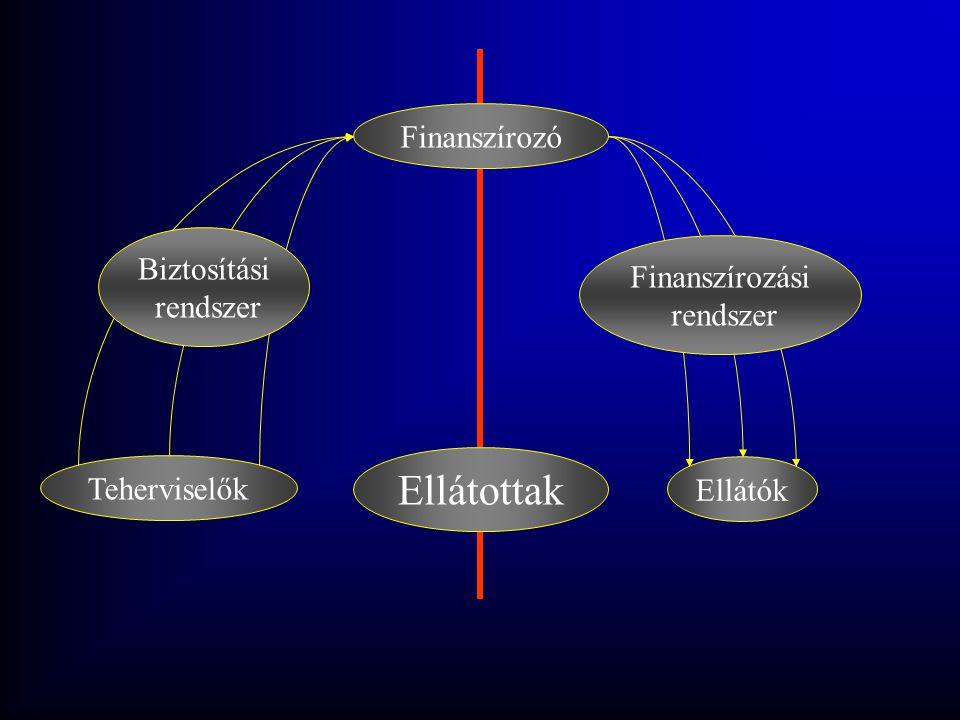 Ellátottak Finanszírozó Biztosítási Finanszírozási rendszer rendszer