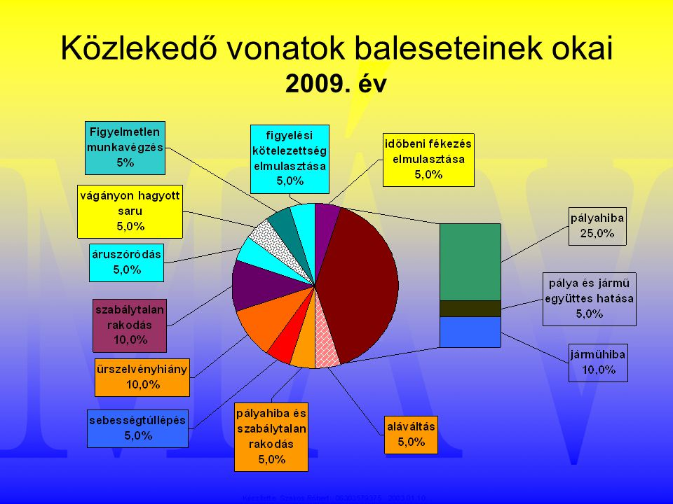 Közlekedő vonatok baleseteinek okai 2009. év
