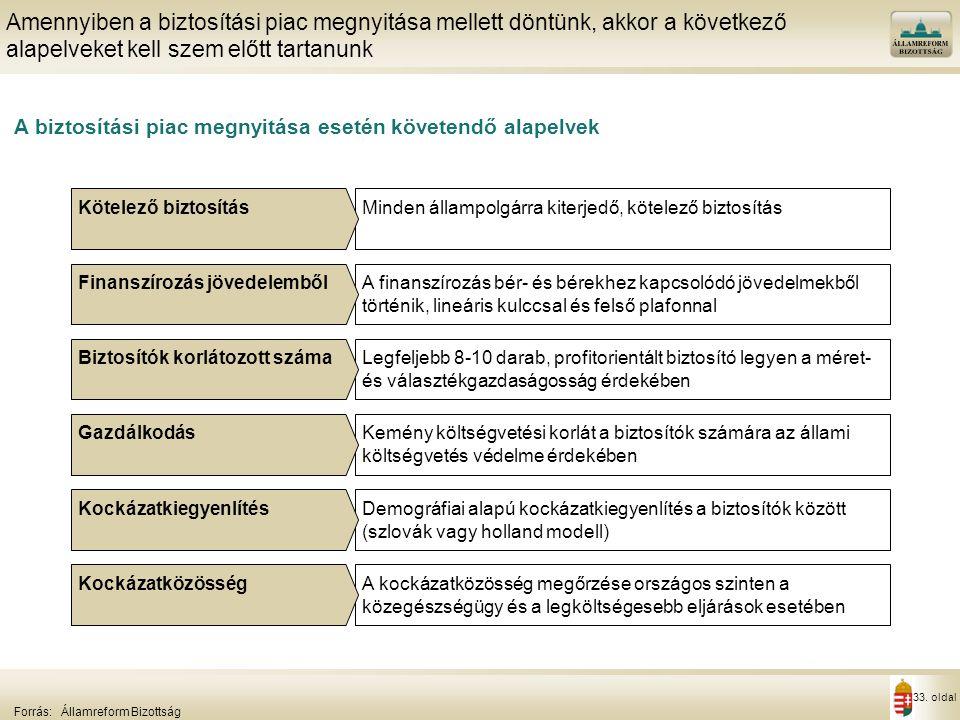 Magán egészségbiztosítás Magyarországon