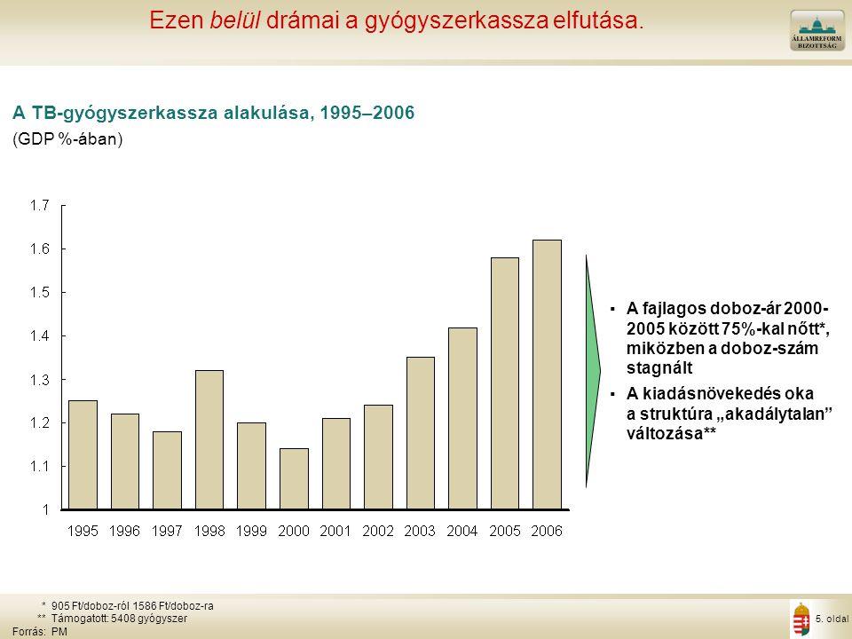 Mi a pálya Konvergencia-program: 0,9% GDP arányos forráskivonás.