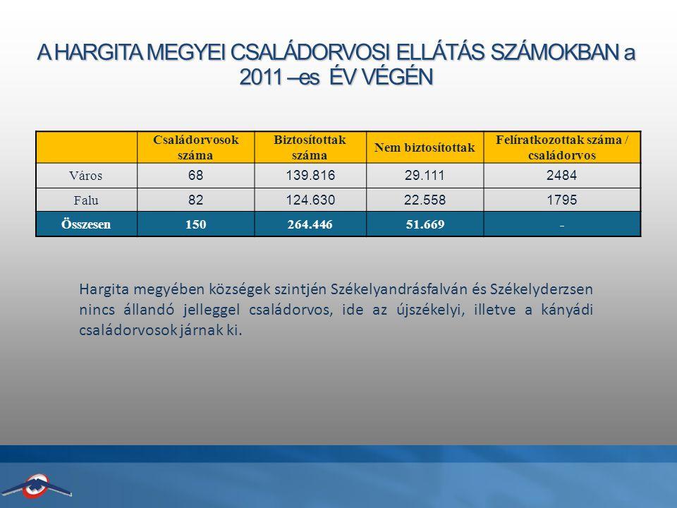A HARGITA MEGYEI CSALÁDORVOSI ELLÁTÁS SZÁMOKBAN a 2011 –es ÉV VÉGÉN