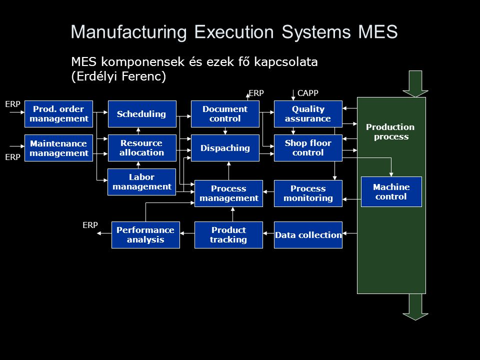 Manufacturing Execution Systems MES