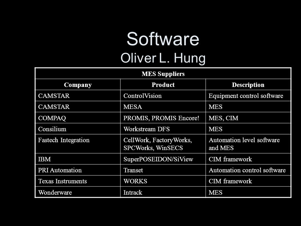 Software Oliver L. Hung MES Suppliers Company Product Description