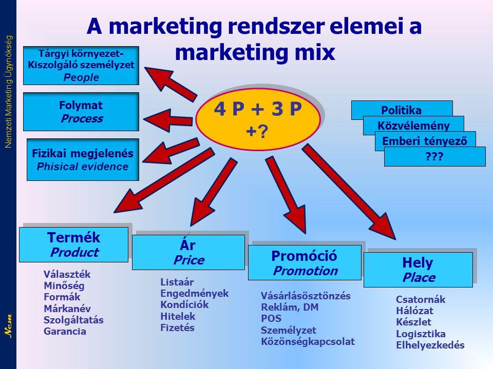 A marketing rendszer elemei a marketing mix Kiszolgáló személyzet