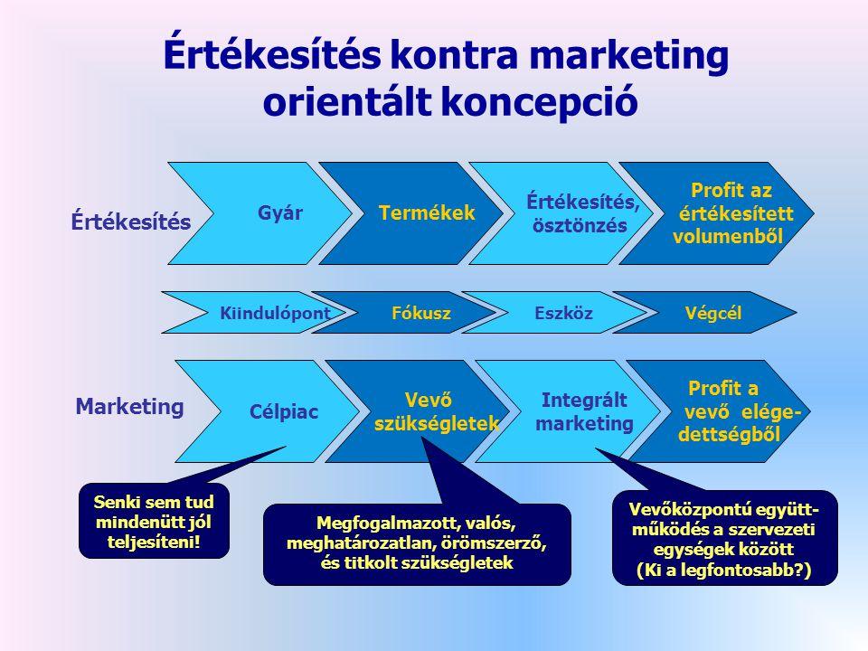 Értékesítés kontra marketing orientált koncepció