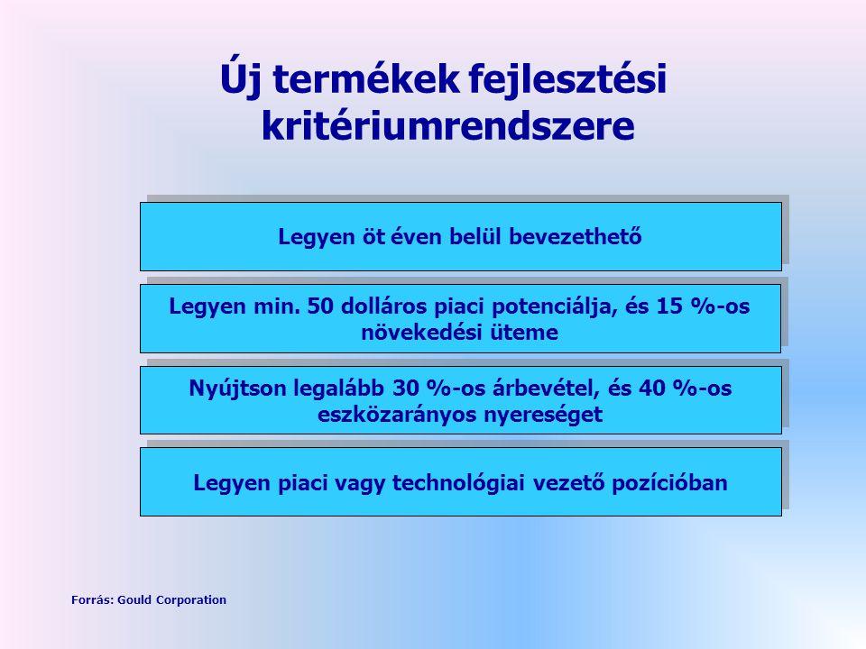 Új termékek fejlesztési kritériumrendszere