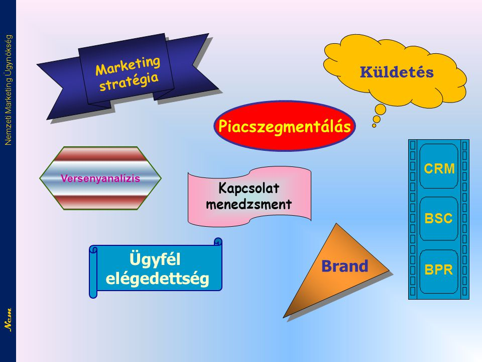 Küldetés Piacszegmentálás Ügyfél elégedettség Brand stratégia CRM