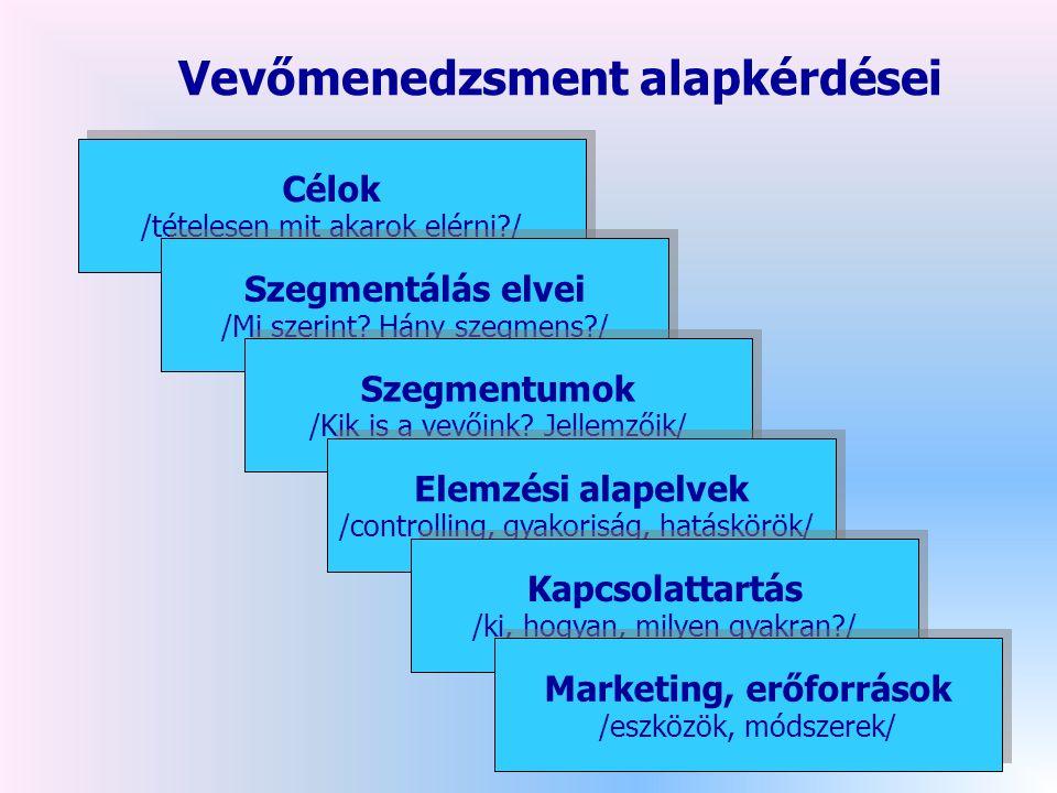 Vevőmenedzsment alapkérdései Marketing, erőforrások